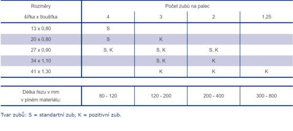 Tvrdokovový pilový pás Wikus TCT